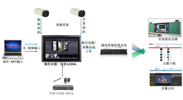 壁挂式触控录播一体机AX806